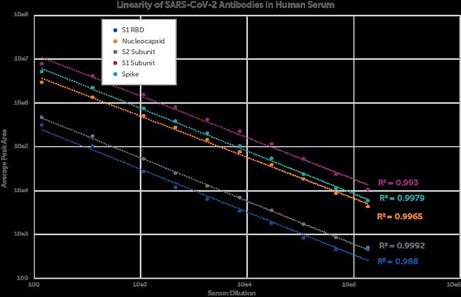Linearity of SARS-CoV-2 Antibodies in Human Serum